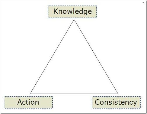 Productivity Triangle